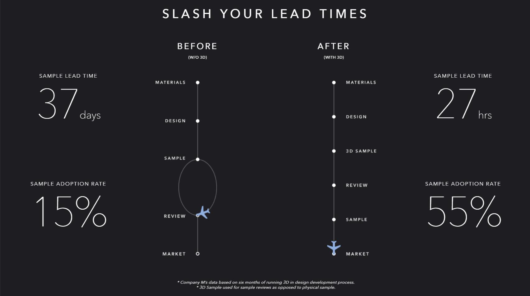 SLASH YOUR LEAD TIMES (copyright CLO Virtual Fashion Inc.)