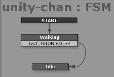 unity-chanゲームオブジェクトのFSM例