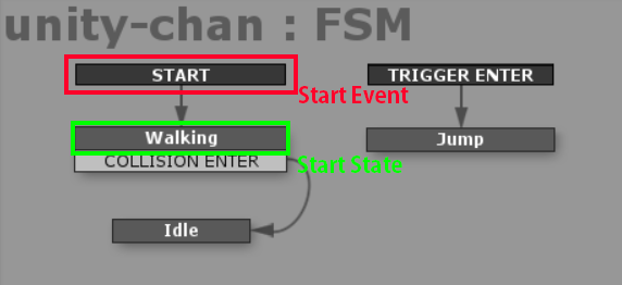 "Start EventとStart State""Walking"""