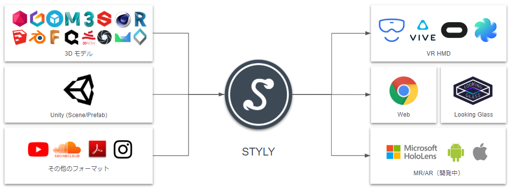 About STYLY