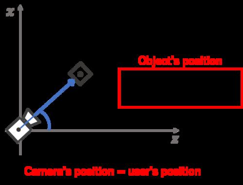 ユーザーの目の前の座標位置