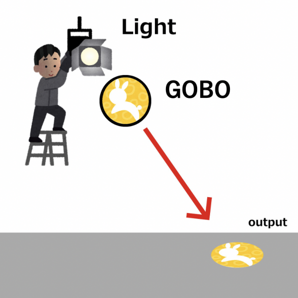 What is GOBO?