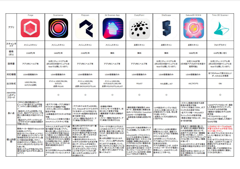 LiDAR application comparison chart: Created by iwama@h